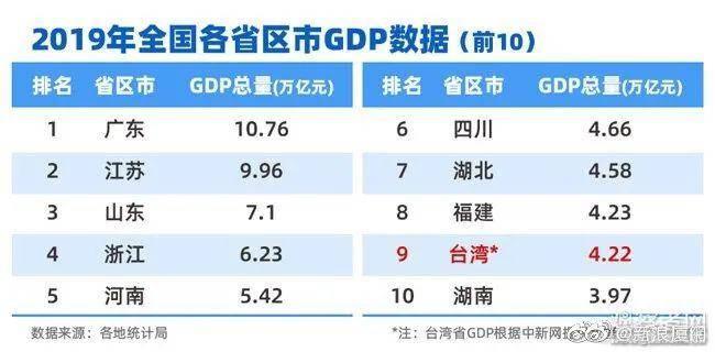 福建台湾gdp_一季度GDP公布,台湾GDP达到1.17万亿,在全国处于什么水平?
