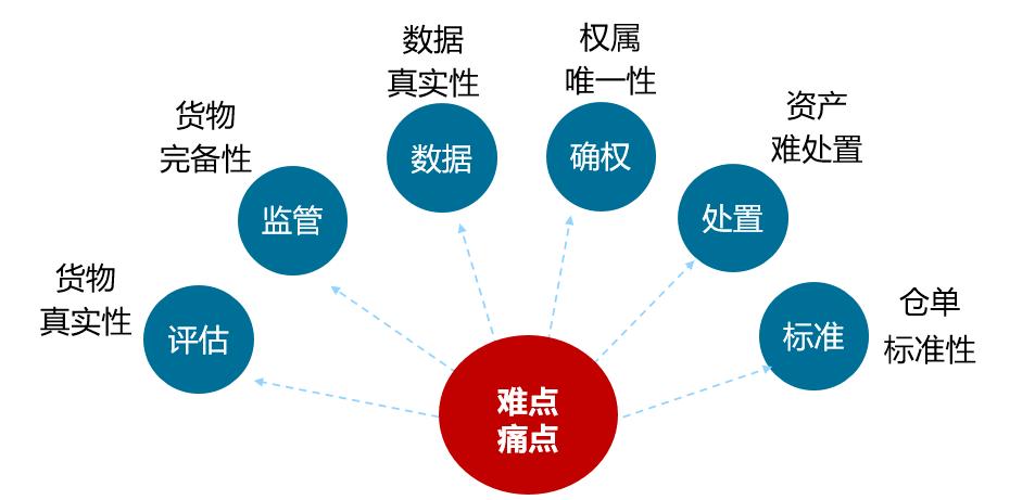 科技控货是供应链金融存货融资中最有效的风控措施
