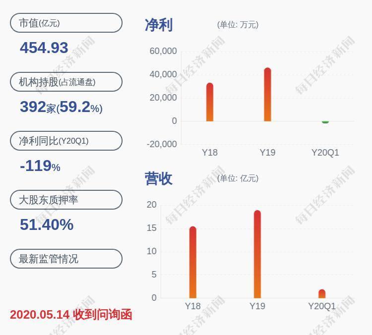 通策医疗:控股股东股份质押比例为52.78%