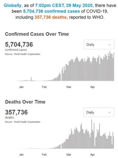 世卫组织:全球新冠肺炎确诊病例累计5704736例
