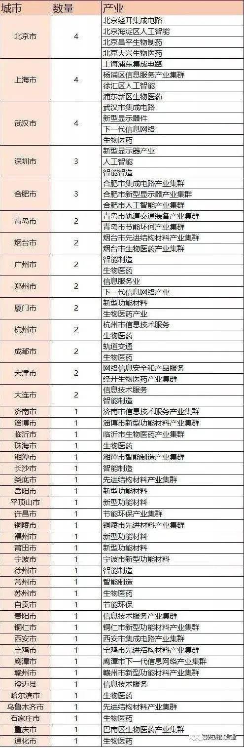 《【天富h5登录】404个国内顶尖产业集群详细名单,收藏》