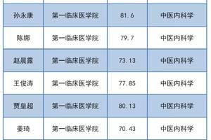 河南中医药大学2020年博士研究生招生(普通招考)拟录取公示(第二批)