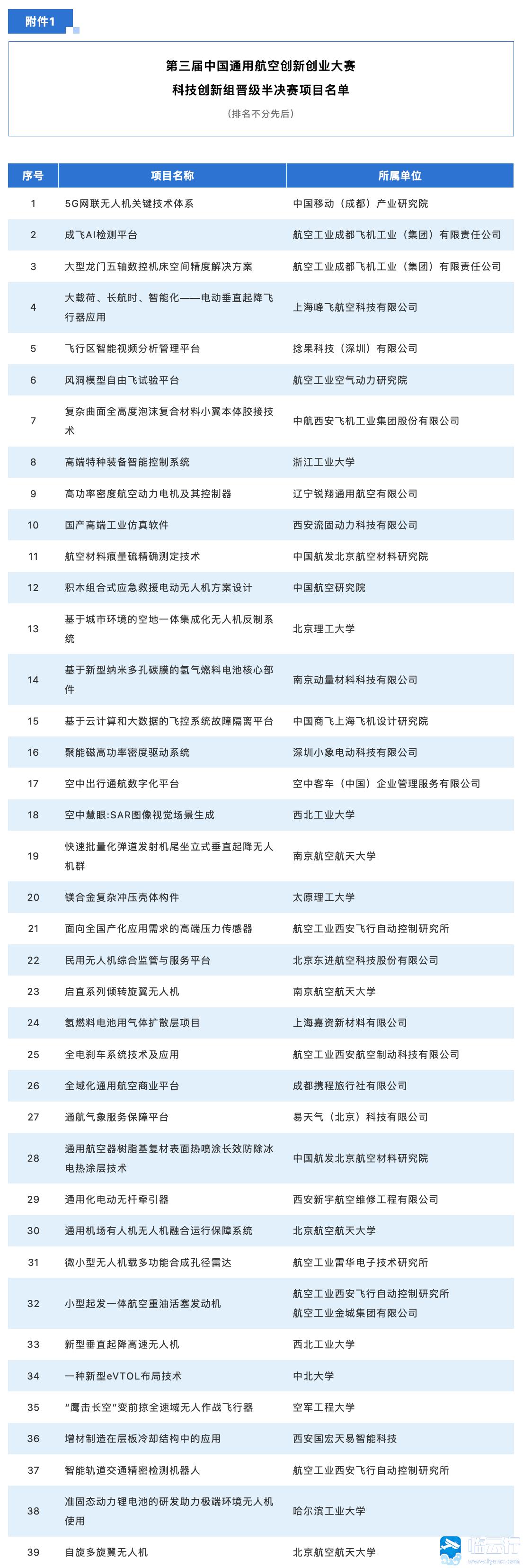 年创业项目排行榜前十名:年创业什么项目好