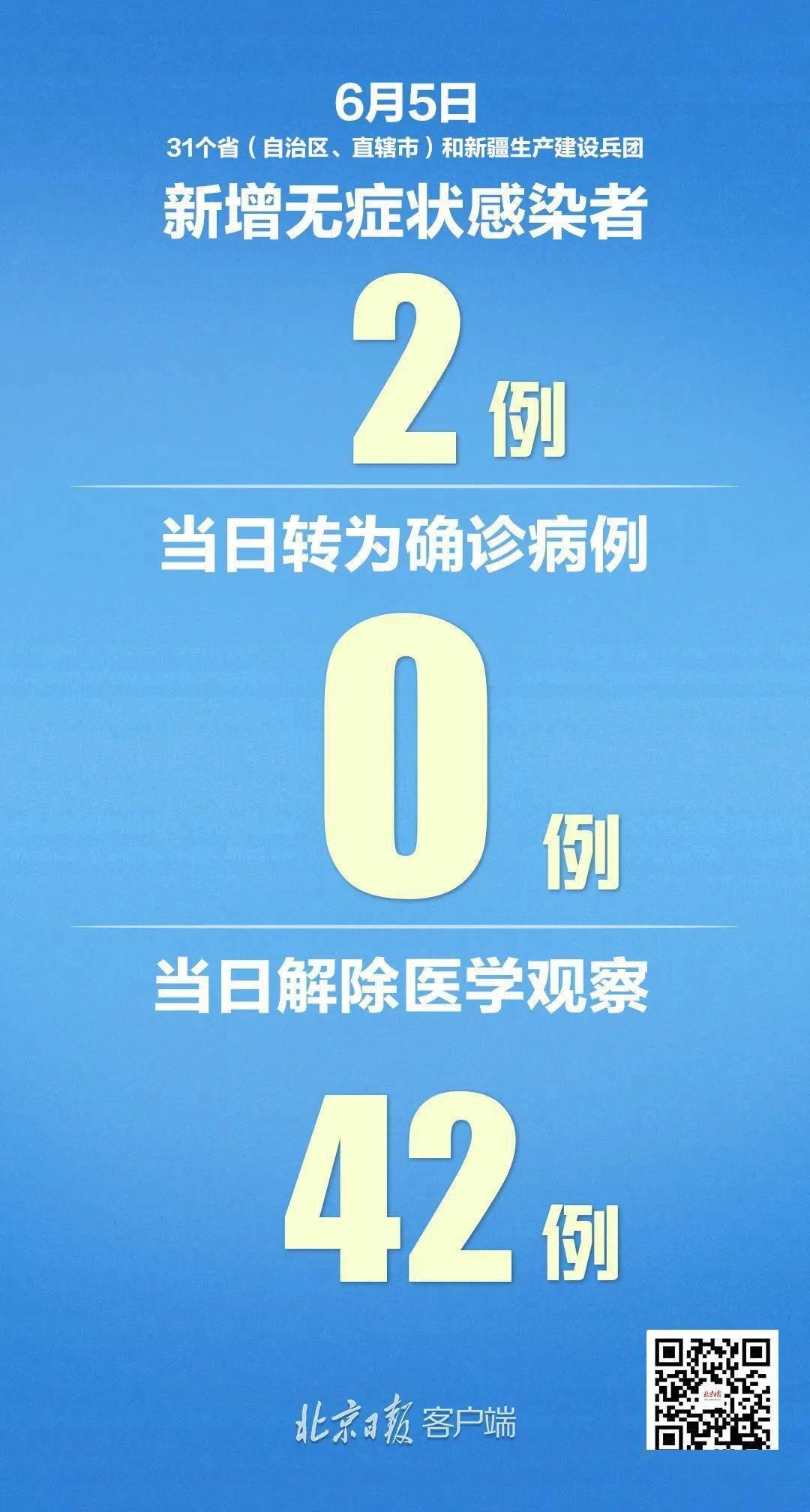 31省区市首次确诊病例0新增