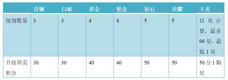 米科测评-ITMI社区-产物分析 | 全民K歌,居然也可以玩排位(40)