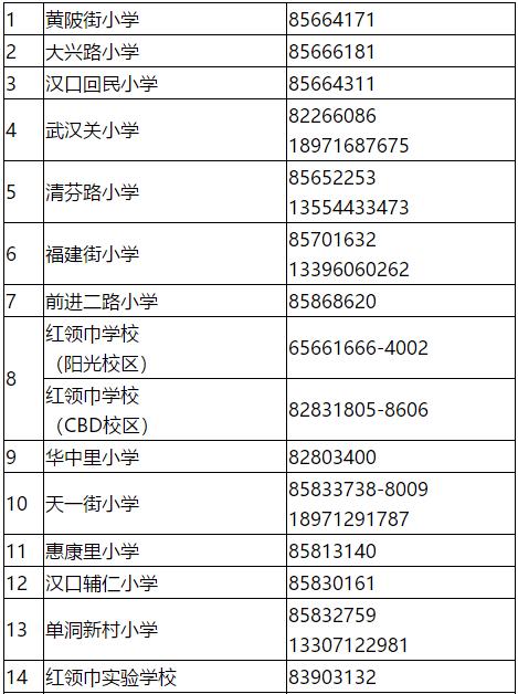 2020江汉区小学排名_武汉多区公布2020小学新生入学指南,一区对口划片已