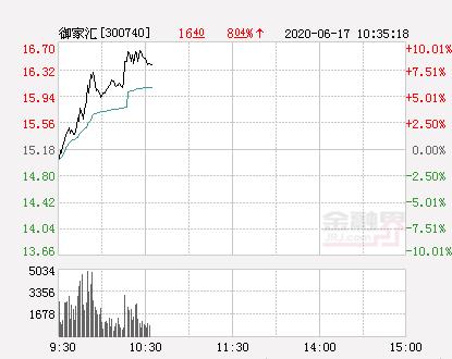 快讯:御家汇涨停  报于16.7元