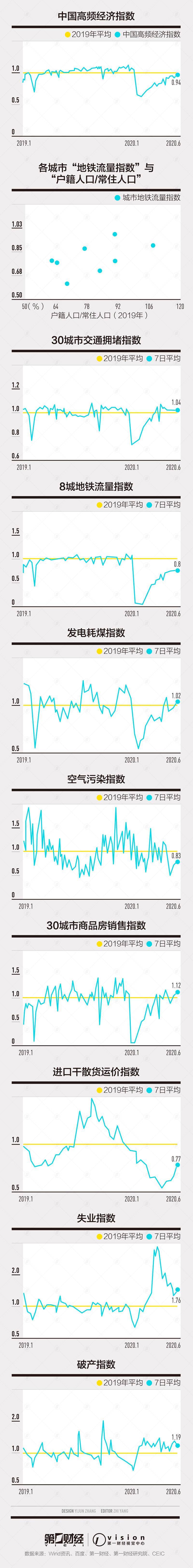 第一财经中国高频经济活动指数:创疫情暴发后新高