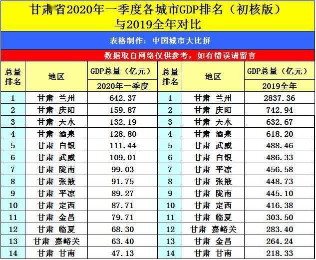 2020年甘肃省市州GDp_甘肃省地图