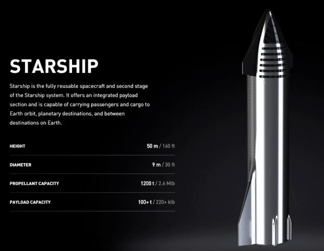 """纽约-上海39分钟!马斯克称SpaceX""""星舰""""2年内试飞"""