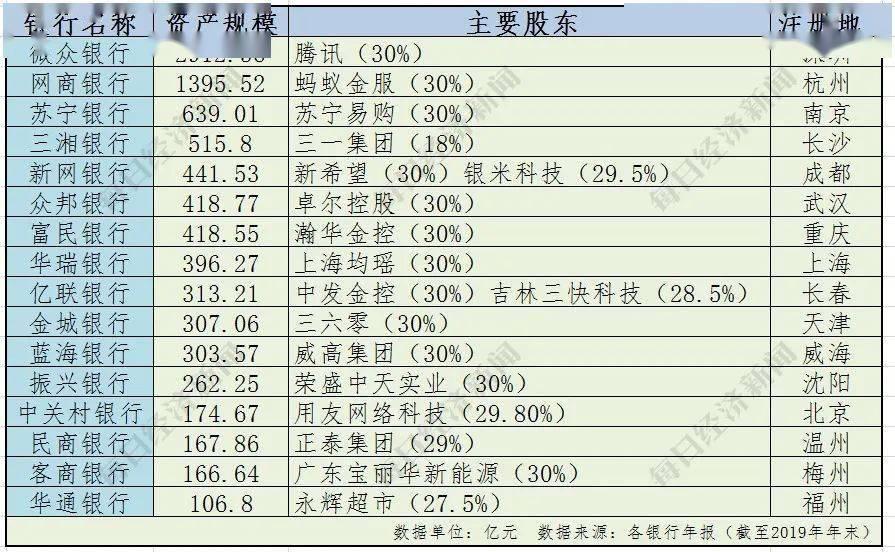 """民营银行大PK,2家跻身""""千亿俱乐部"""""""