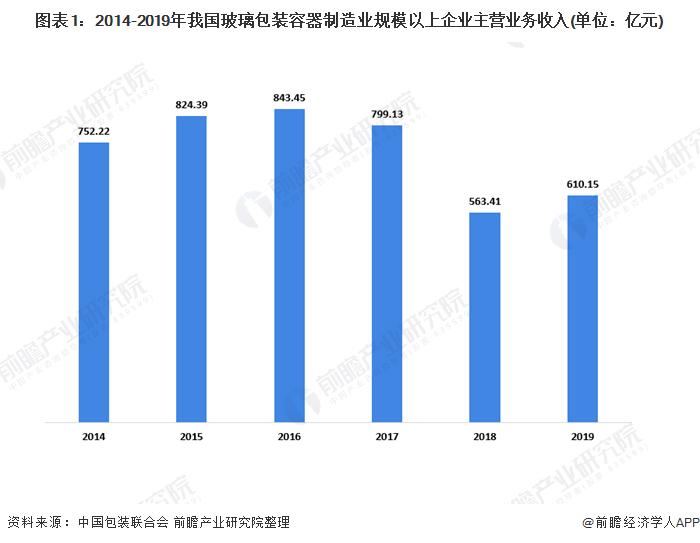leica相机2020年中国玻璃包装行业市场分析