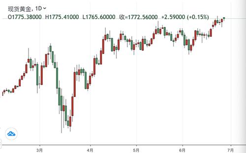 大华银行:黄金在不远的将来将迈进1800美元大关