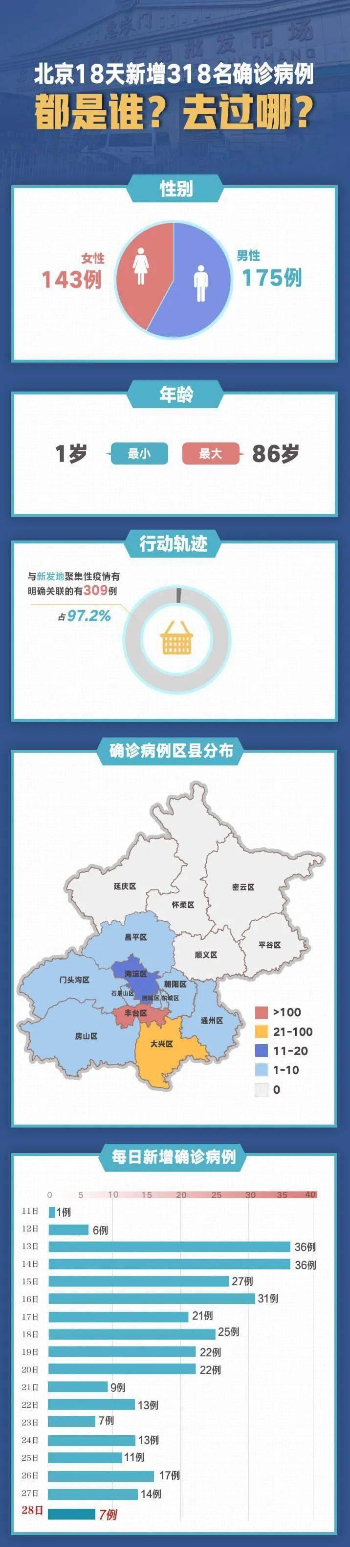 扩散!北京18天新增318例,都是谁?去过哪?