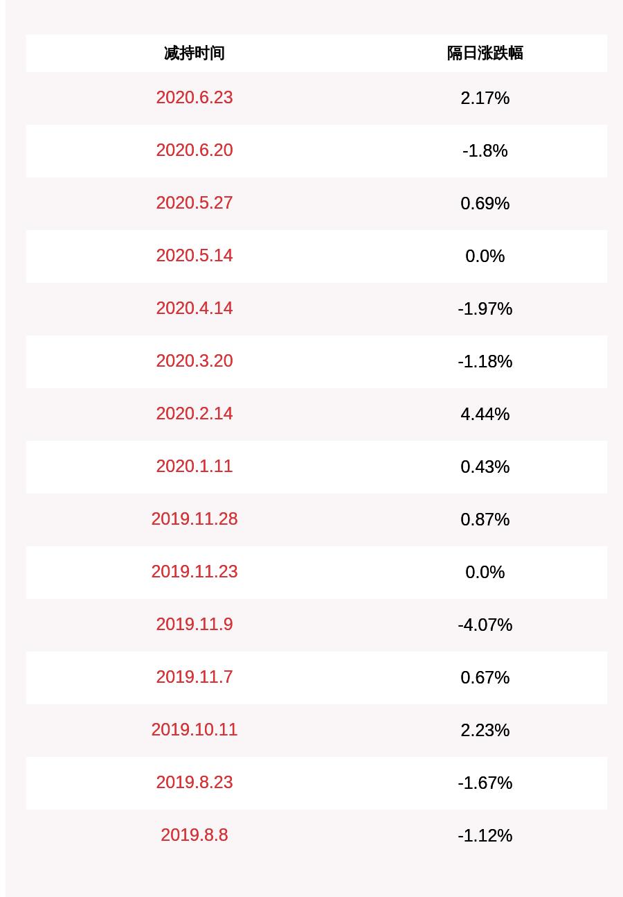英派斯:特定股东减持计划进展