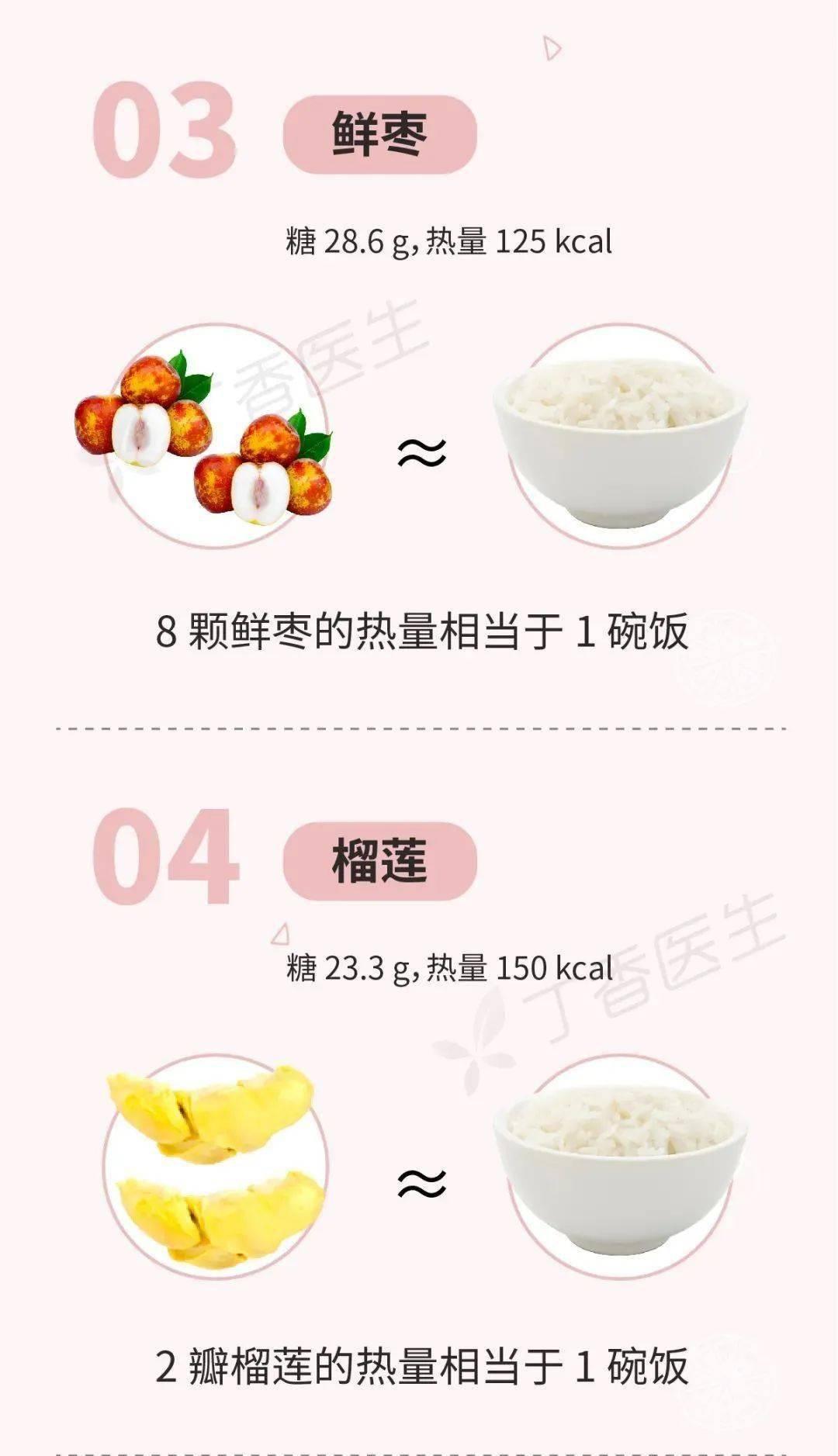 有些水果不甜但巨长胖!一图告诉你水果含糖的真相_丁香 知识百科 第5张