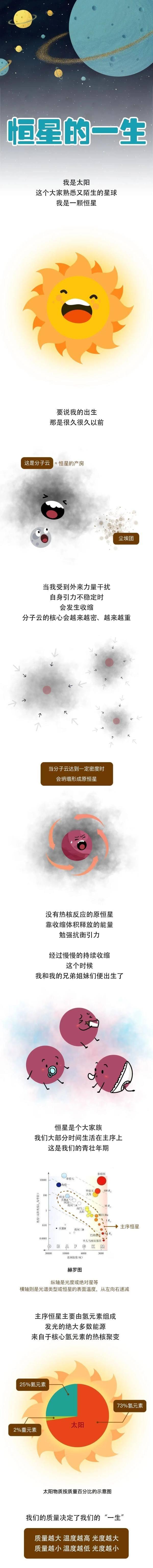 中国科学院■一起来看看恒星的一生,