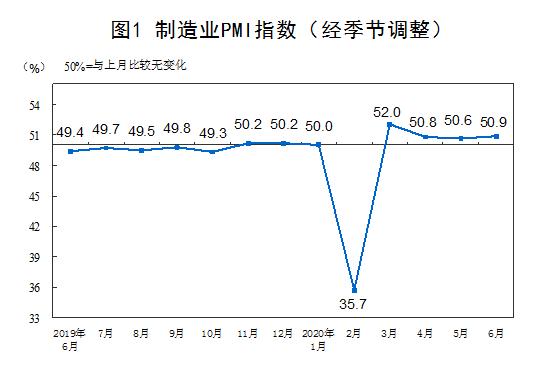 中国经济恢复进程提速,下半年重在扩大内需