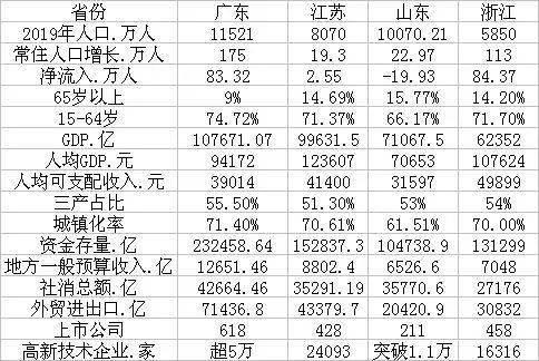 过去3年,粤苏鲁浙人口净流入排名:广东236万,浙江165万,江苏15万
