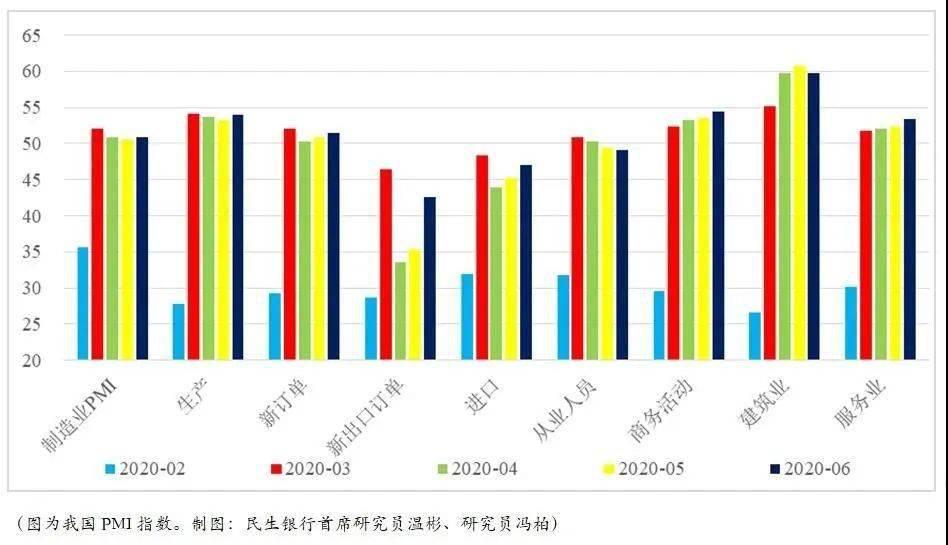 指数6月制造业PMI反弹至50.9% 但仍有这些不确定因素……