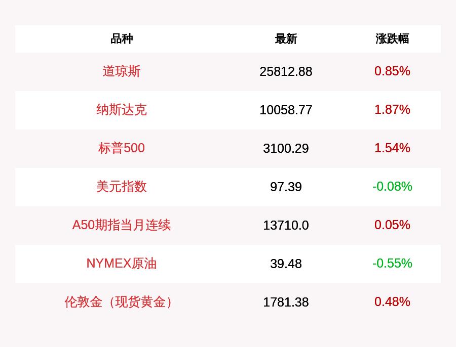 指数期货道指收盘上涨217.08点 纳指上涨184.62点