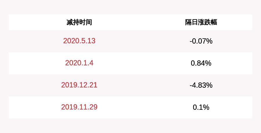 注意!华胜天成:董事长王维航已累计减持1114万股