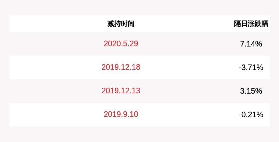 意华股份:监事李振松减持计划完成,共减持11.72万股