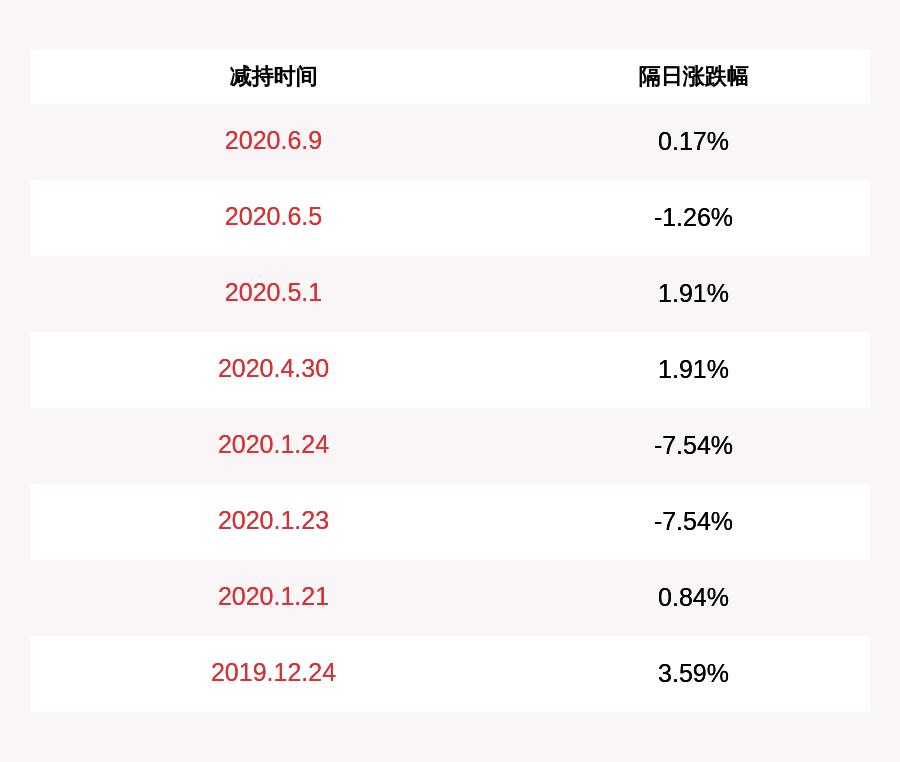 开润股份:股东高晓敏减持约102万股