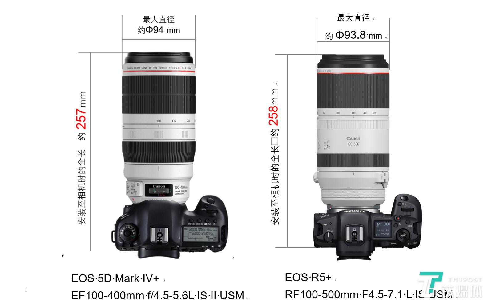 支持8K RAW录制,佳能发布两款EOS R系列无反相机与4款RF镜头 | 钛快讯