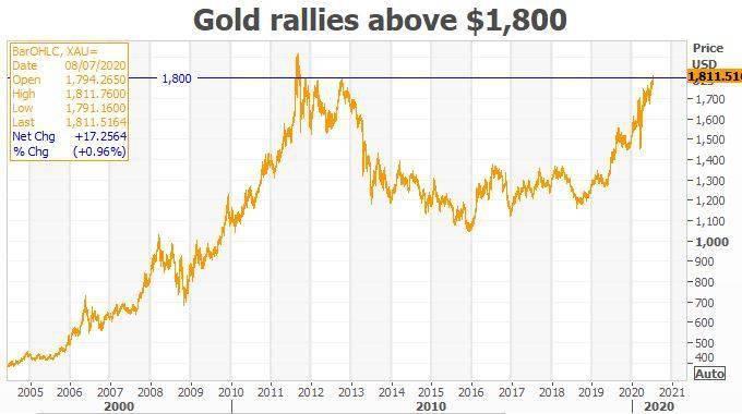金价怒破1800美元大关、涨势才刚刚开始?四张图告诉你黄金缘何发起猛攻