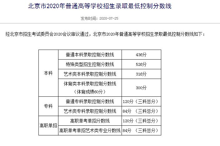 2020年北京高考分数公布:436分为普通本科录取控制分数