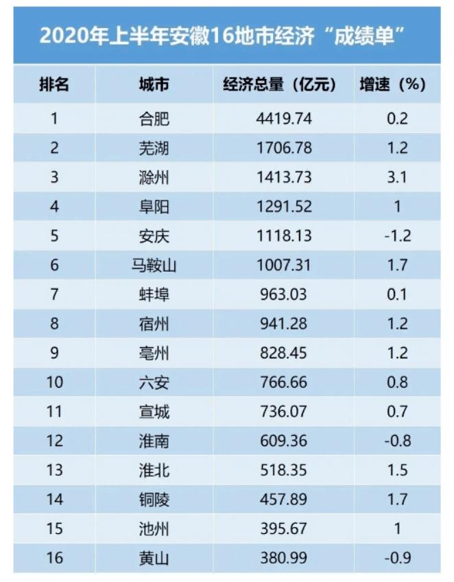滁州2018三季度经济总量_滁州2018年