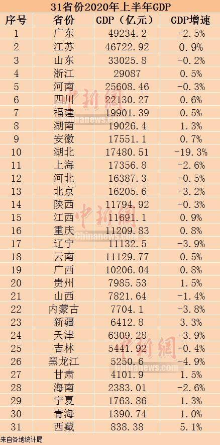 前台的工作内容31省份上半年GDP出炉 16省