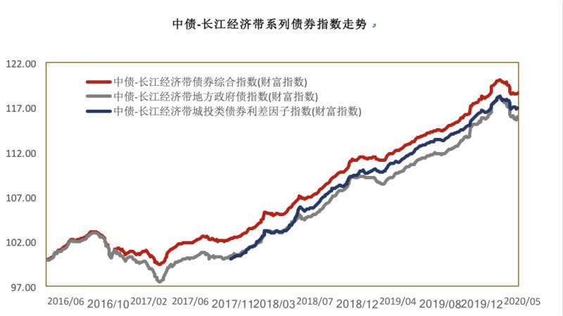 又一区域债券指数发布,助力打造长江经济带债市投资基准|