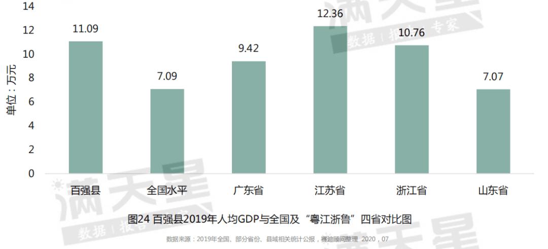 百强县人均gdp排名_人均gdp排行百强县
