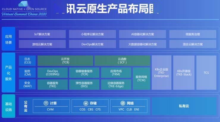 """云原生产品数据首度披露,腾讯云又跨进一个""""双百"""""""