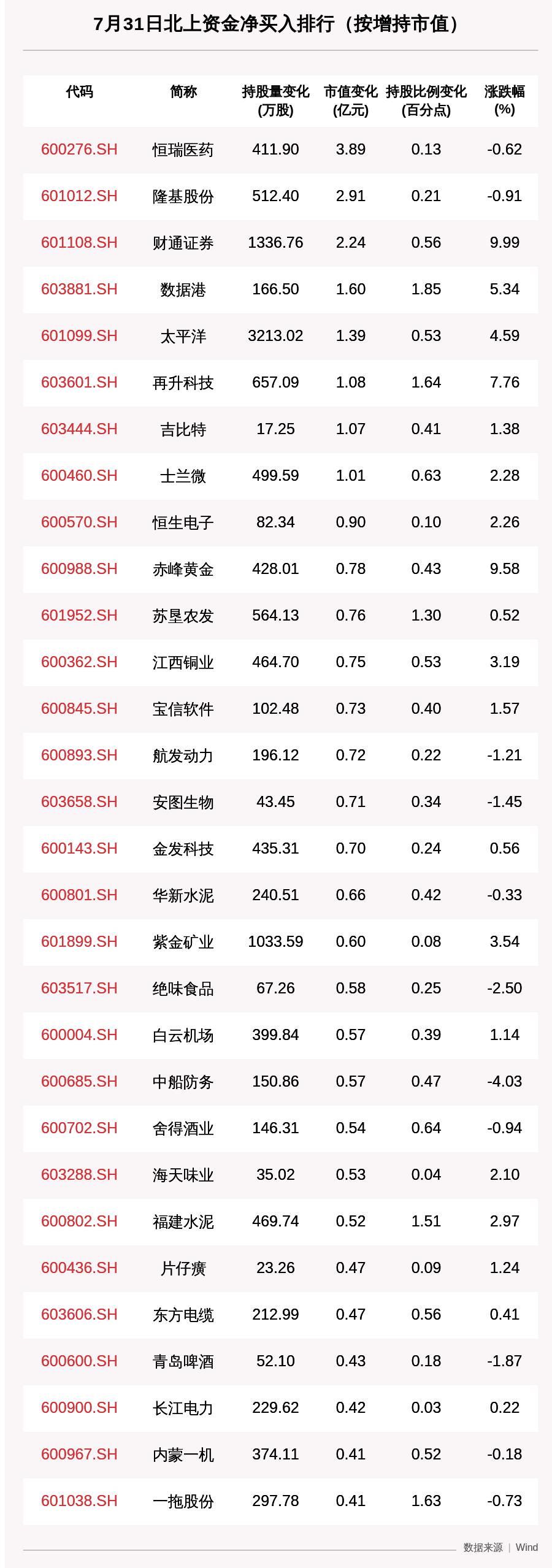 《北向资金动向曝光:7月31日这30只个股被猛烈扫货,恒瑞医药、隆基股份、财通证券获大额增持(附名单)》
