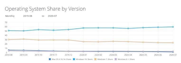 最新数据:微软 Win10 全球份额逼近 60%,Win7 继续下降