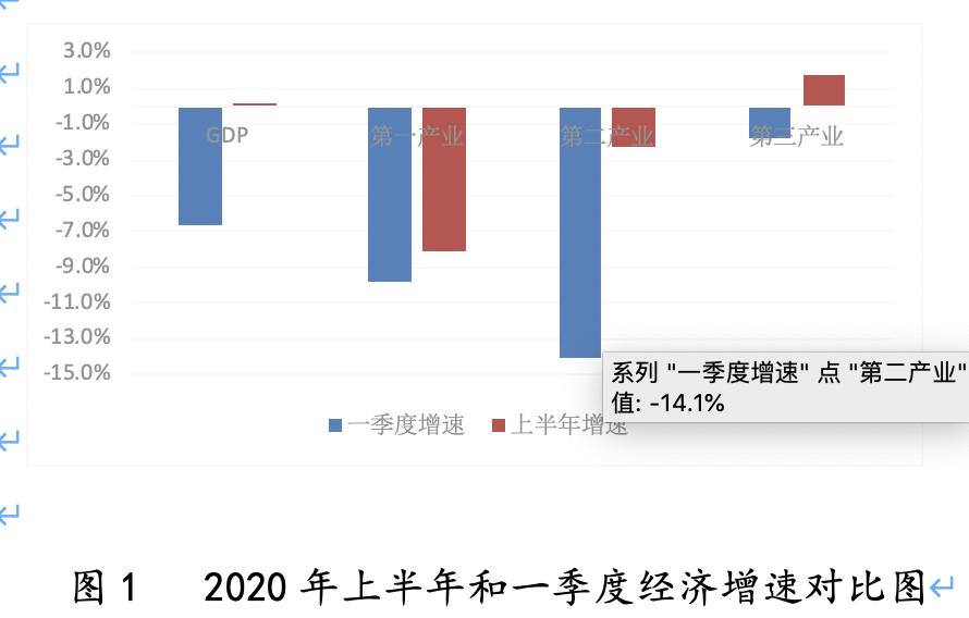 深圳宝安区2020gdp_2020上半年深圳GDP增速回升幅度为近20年来最大值