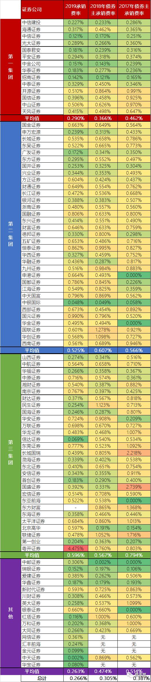 《证券公司债券承销2019》
