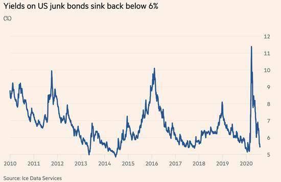 《美联储无底线放水 美垃圾债券创下近9年来表现最好一个月》