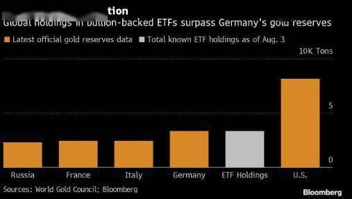 黄金ETF持仓量超过德国储备量 目前仅次于美国官方黄金储备量_德国新闻_德国中文网