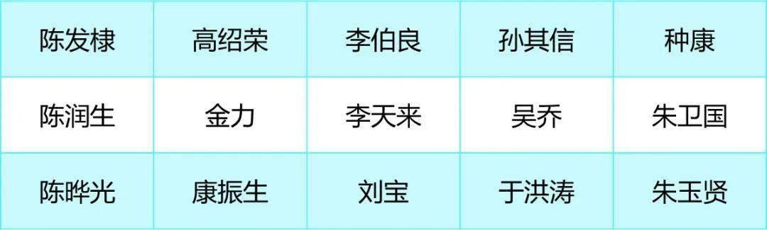 中国国家基金委两学部公布杰青优青等项目会评专家名单!