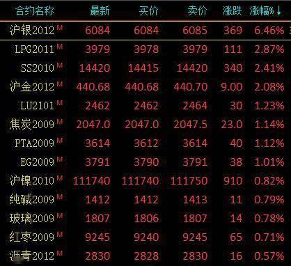 商品期货早盘涨跌参半 贵金属领涨、沪银大涨6.46%