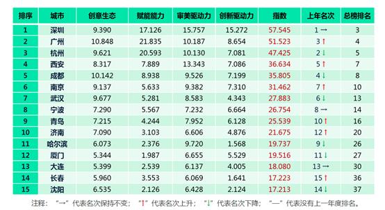 2019中国城市文化创意指数副省级城市排行榜发布深圳保持第一