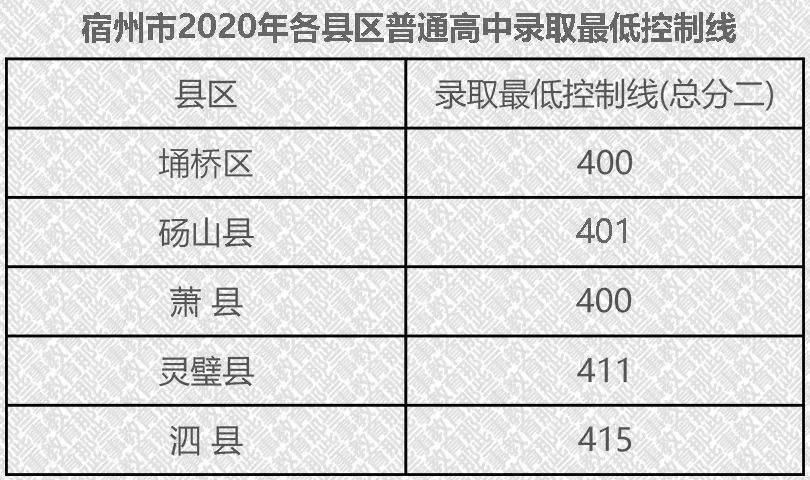 2020年宿州市埇桥区gdp_2020年宿州市埇桥区招聘小学教师400人公告