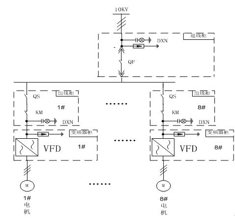 森兰SBH系列高压变频器对我国电网具有很强的适应性 saas应用案例