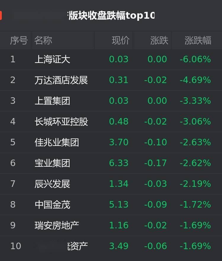 中国体育彩票下载安装:港股8月10日房企股跌幅榜:上海证大跌6.06%位居首位