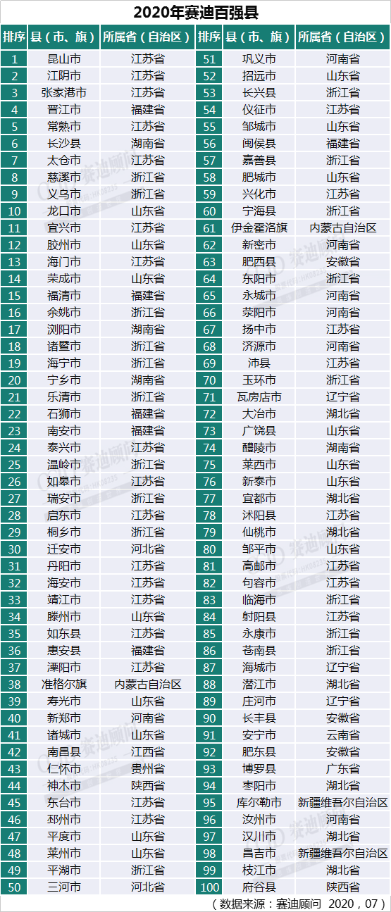 gdp全国排名_全国gdp省份排名