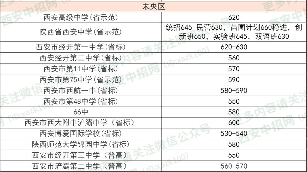 西安长安区2020gdp预估_2020西安各区县GDP出炉丨长安超碑林,三强座次调换